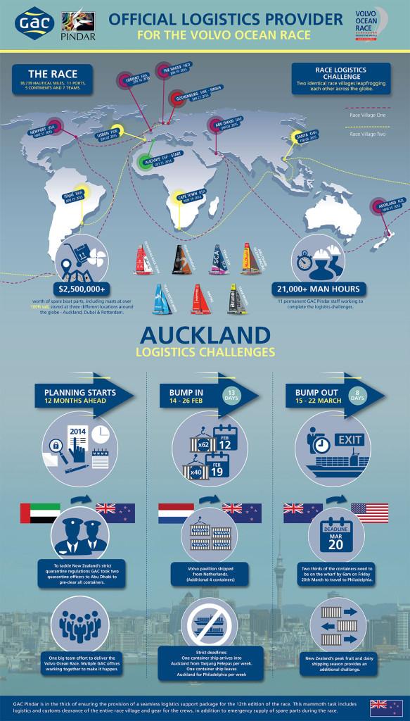 GAC Pindar - Auckland Volvo Ocean Race Logistics Challenge infographic