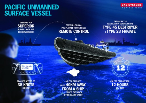 BAE Systems unmanned boat